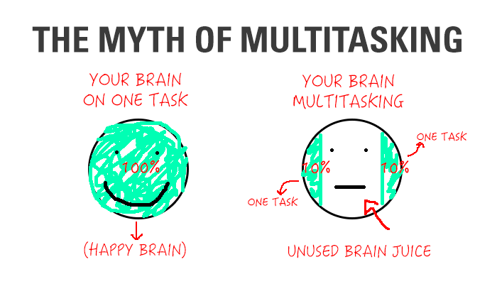 the-myth-of-multitasking