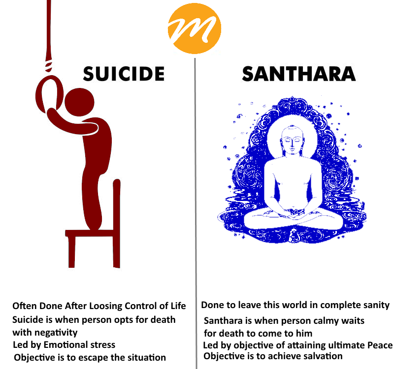 santhara - A religious fast to death - Mashupcorner