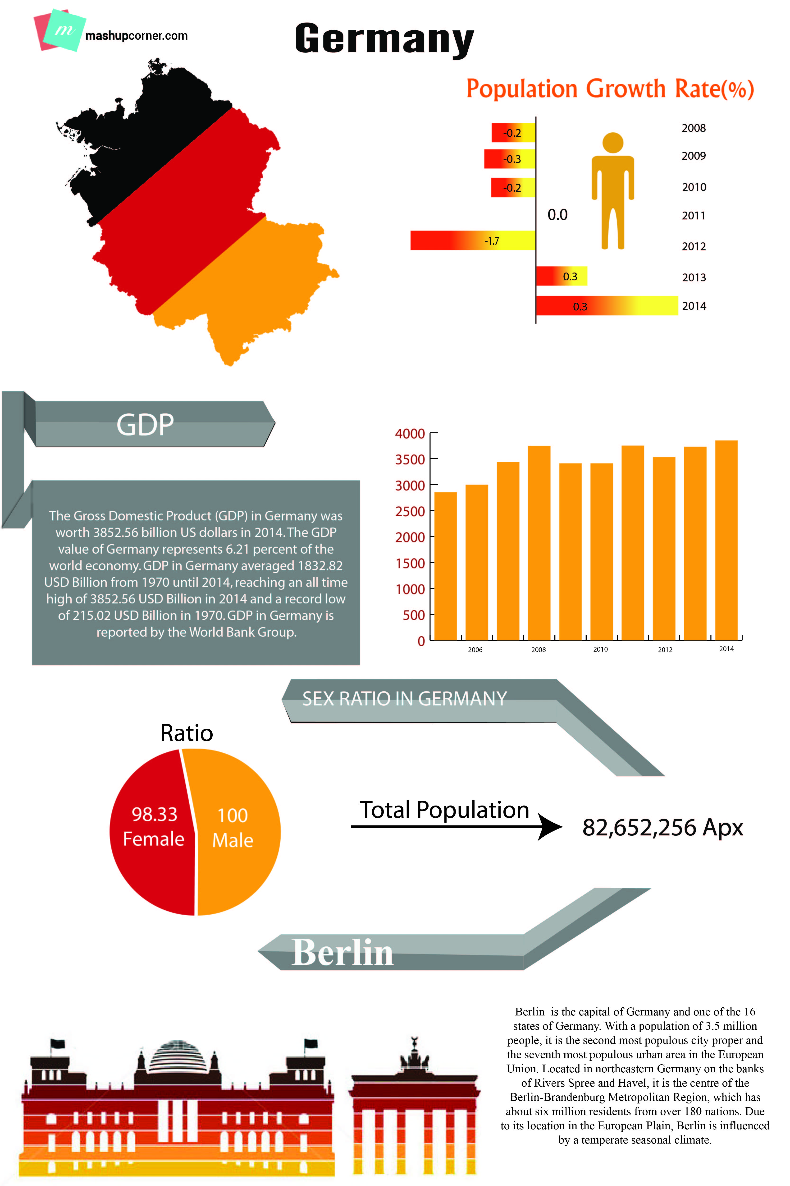 Germany Demographics