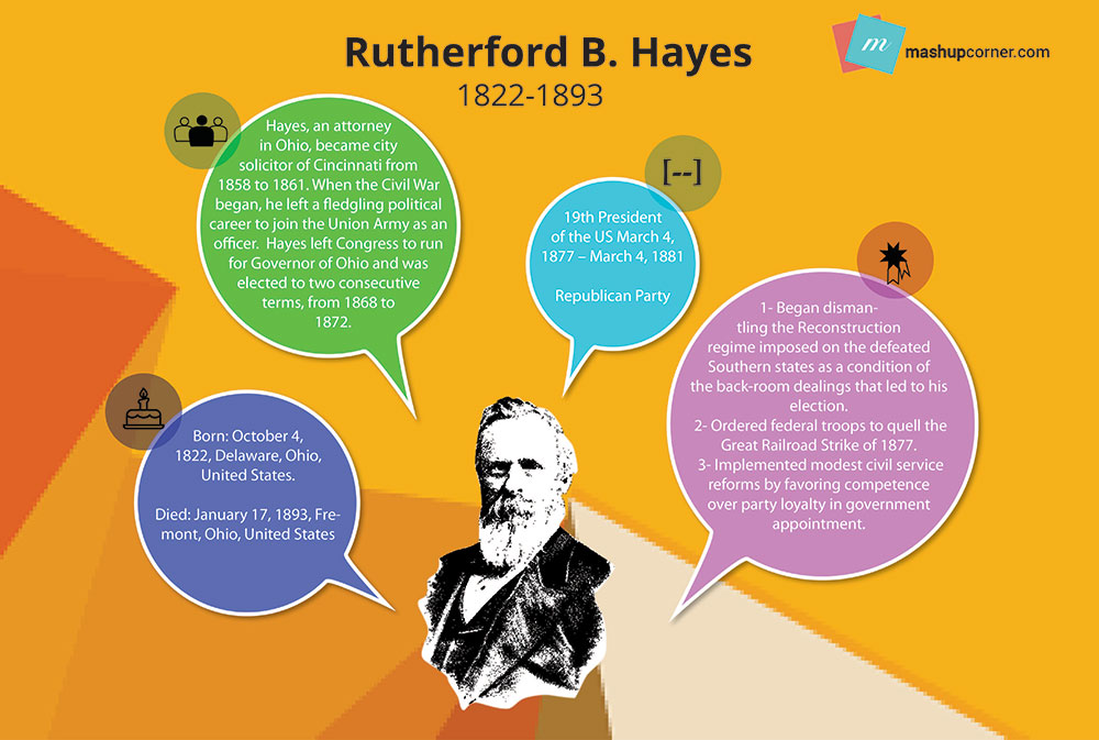 Rutherford-B.-Hayes_19-01