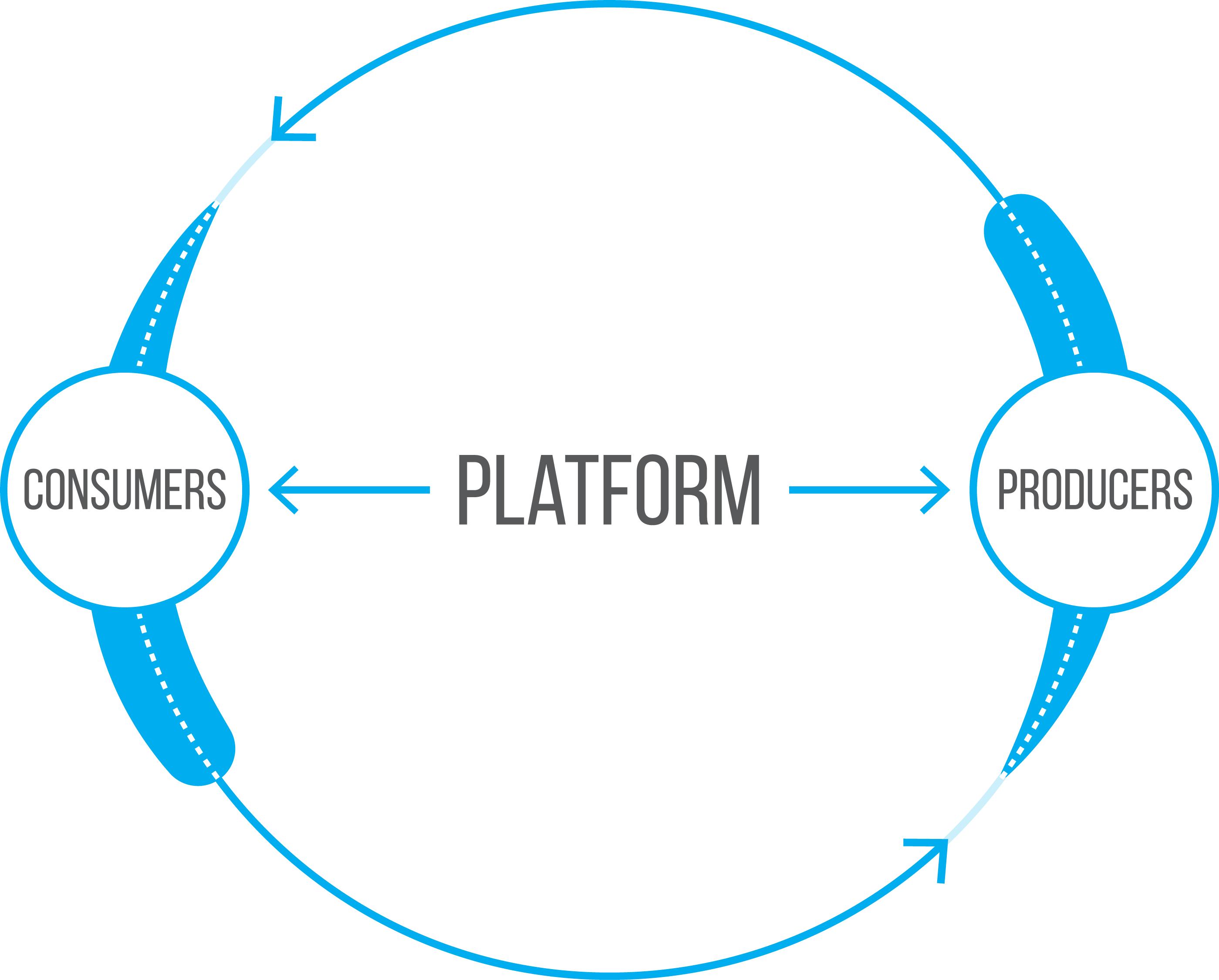 choose a platform